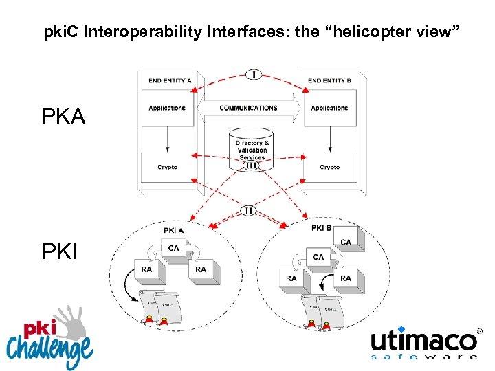 """pki. C Interoperability Interfaces: the """"helicopter view"""" PKA PKI"""