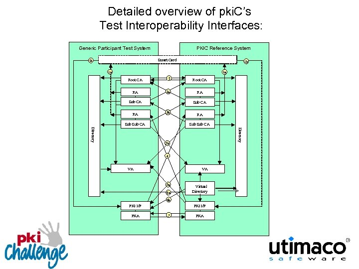 Detailed overview of pki. C's Test Interoperability Interfaces: Generic Participant Test System PKIC Reference