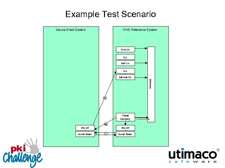 Example Test Scenario Secure Email System PKIC Reference System Root CA RA Sub Sub