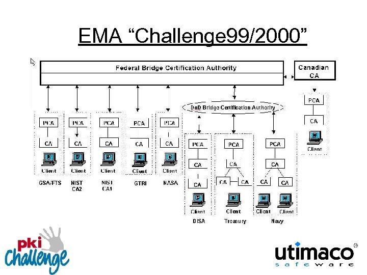 "EMA ""Challenge 99/2000"""
