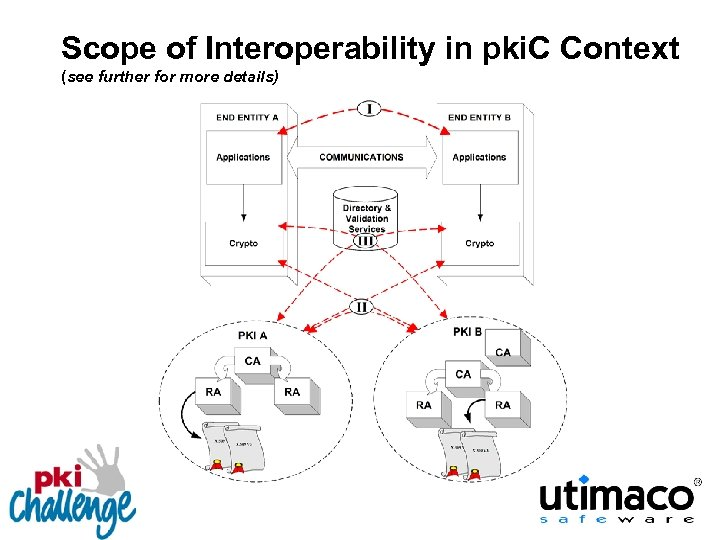Scope of Interoperability in pki. C Context (see further for more details)
