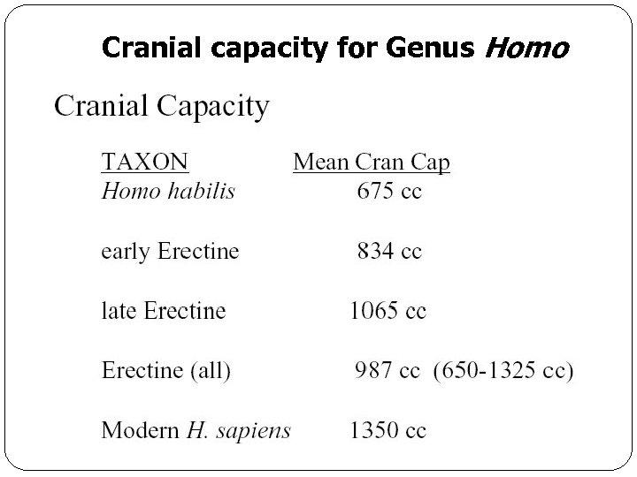 Cranial capacity for Genus Homo