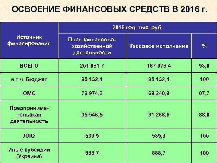 ОСВОЕНИЕ ФИНАНСОВЫХ СРЕДСТВ В 2016 год, тыс. руб. Источник финасирования План финансовохозяйственной деятельности Кассовое