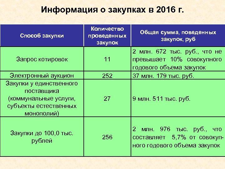 Информация о закупках в 2016 г. Способ закупки Количество проведенных закупок Общая сумма, поведенных