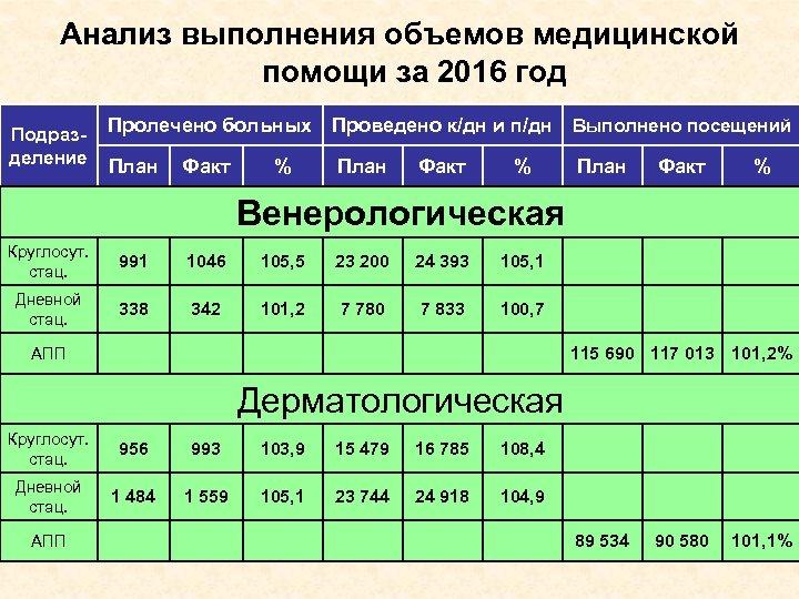 Анализ выполнения объемов медицинской помощи за 2016 год Подразделение Пролечено больных Проведено к/дн и