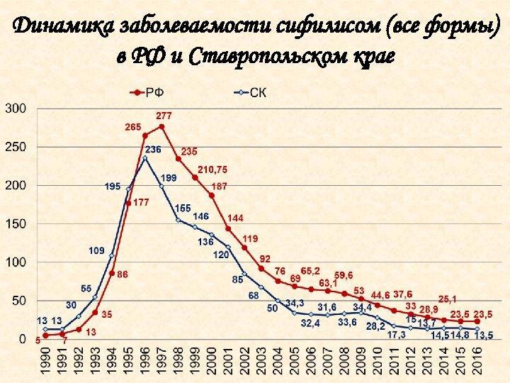 Динамика заболеваемости сифилисом (все формы) в РФ и Ставропольском крае