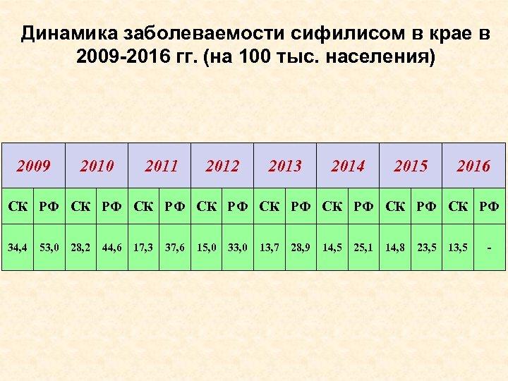 Динамика заболеваемости сифилисом в крае в 2009 -2016 гг. (на 100 тыс. населения) 2009