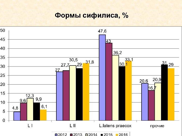 Формы сифилиса, %