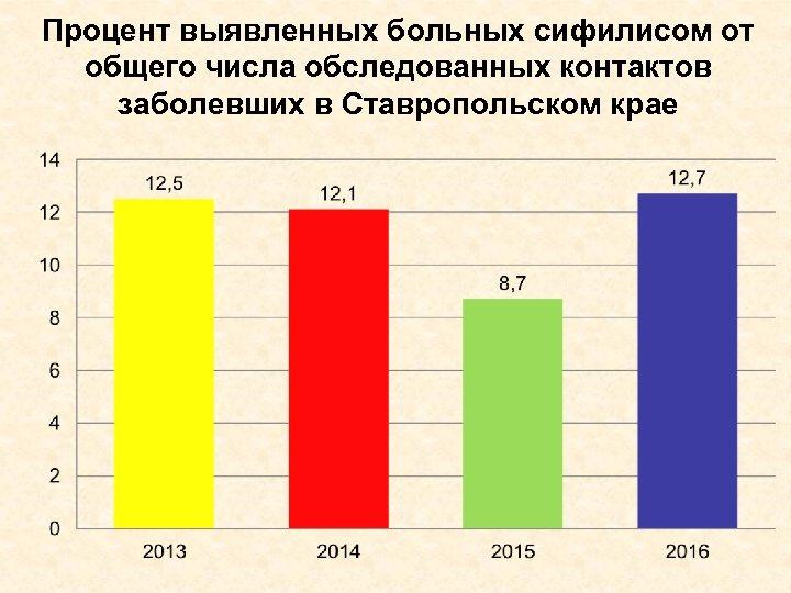 Процент выявленных больных сифилисом от общего числа обследованных контактов заболевших в Ставропольском крае
