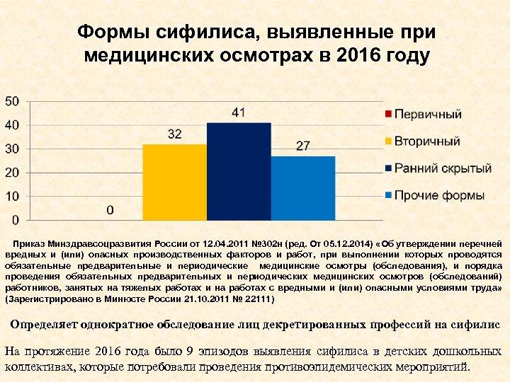 Формы сифилиса, выявленные при медицинских осмотрах в 2016 году Приказ Минздравсоцразвития России от 12.