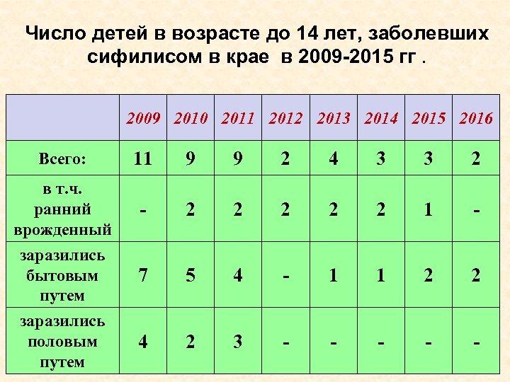 Число детей в возрасте до 14 лет, заболевших сифилисом в крае в 2009 -2015