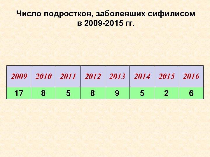 Число подростков, заболевших сифилисом в 2009 -2015 гг. 2009 2010 2011 2012 2013 2014