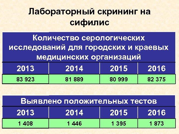 Лабораторный скрининг на сифилис Количество серологических исследований для городских и краевых медицинских организаций 2013
