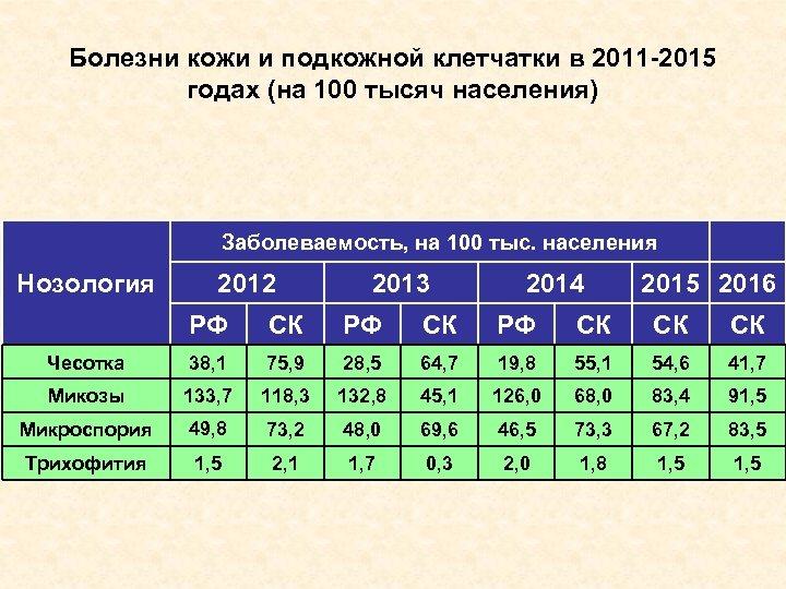Болезни кожи и подкожной клетчатки в 2011 -2015 годах (на 100 тысяч населения) Заболеваемость,