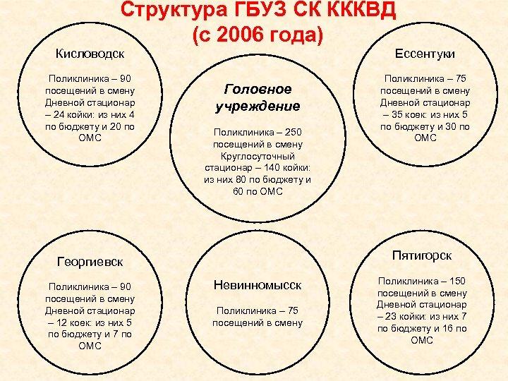 Структура ГБУЗ СК КККВД (c 2006 года) Кисловодск Ессентуки Поликлиника – 90 посещений в