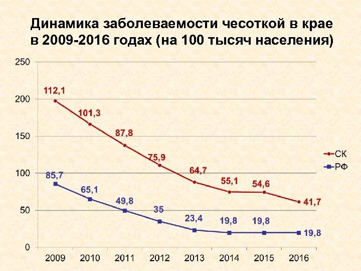 Динамика заболеваемости чесоткой в крае в 2009 -2016 годах (на 100 тысяч населения)
