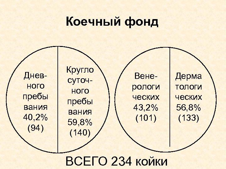 Коечный фонд Дневного пребы вания 40, 2% (94) Кругло суточного пребы вания 59, 8%