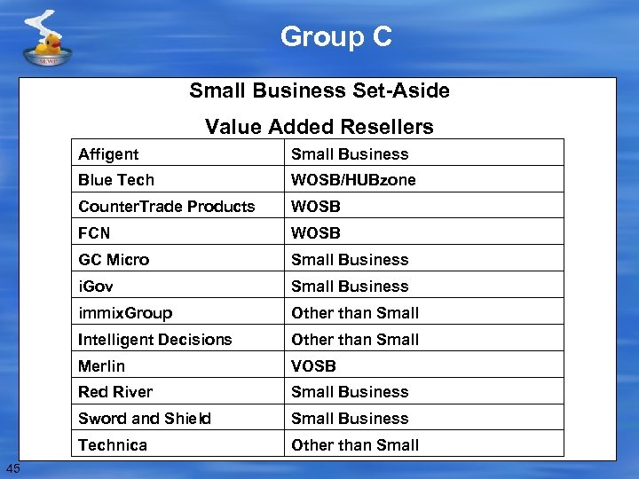 Group C Small Business Set-Aside Value Added Resellers Affigent Blue Tech WOSB/HUBzone Counter. Trade