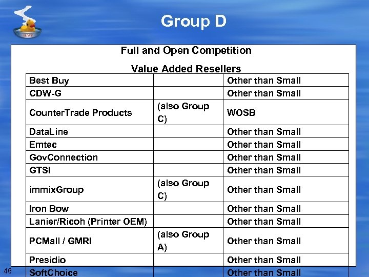 Group D Full and Open Competition Value Added Resellers Best Buy CDW-G Counter. Trade