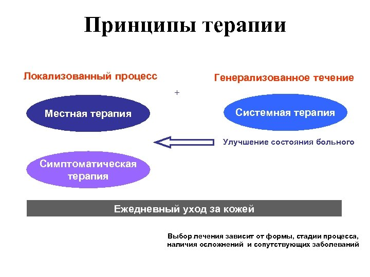 Принципы терапии Локализованный процесс Генерализованное течение + Местная терапия Системная терапия Улучшение состояния больного