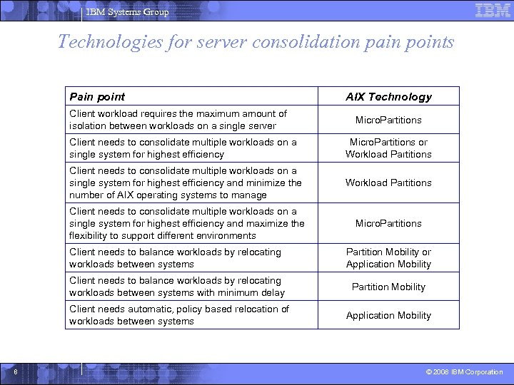 IBM Systems Group Technologies for server consolidation pain points Pain point Client workload requires