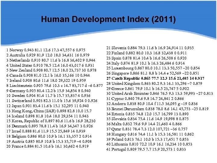 Human Development Index (2011) 1 Norway 0. 943 81. 1 12. 6 17. 3
