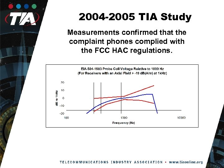 2004 -2005 TIA Study Measurements confirmed that the complaint phones complied with the FCC