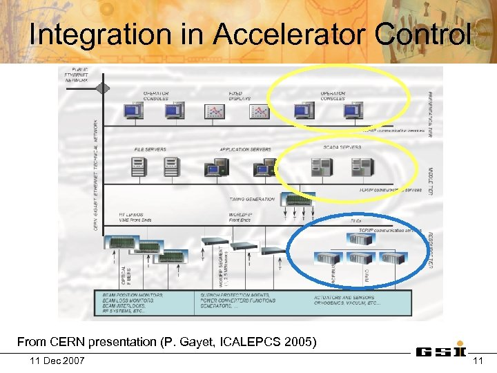Integration in Accelerator Control From CERN presentation (P. Gayet, ICALEPCS 2005) 11 Dec 2007