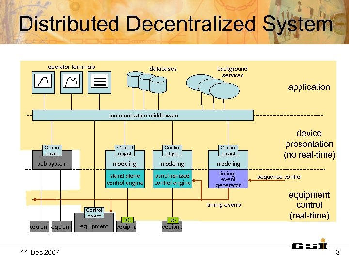 Distributed Decentralized System operator terminals databases background services application communication middleware Control object sub-system