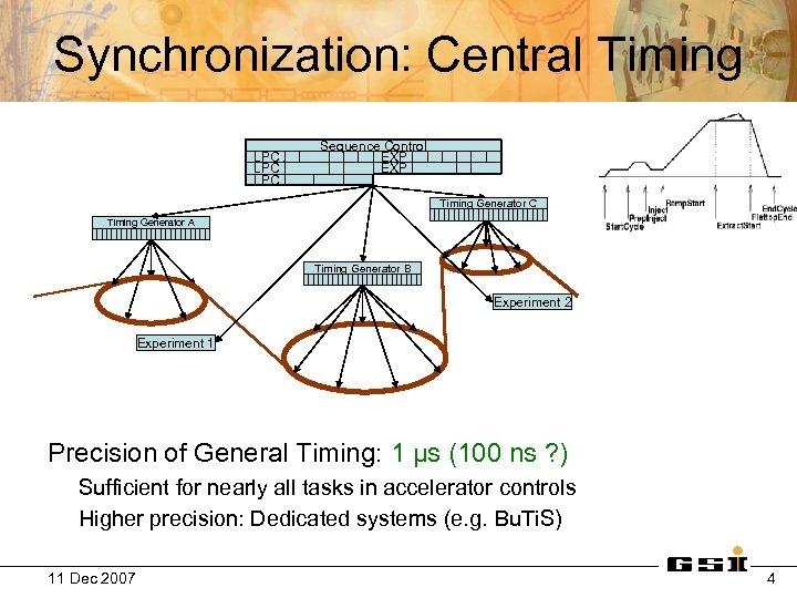 Synchronization: Central Timing LPC A LPC B LPC C Sequence Control EXP 1 EXP