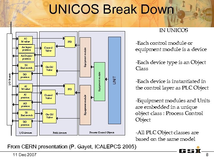 UNICOS Break Down IN UNICOS AI M value Control Valve AI M value AI