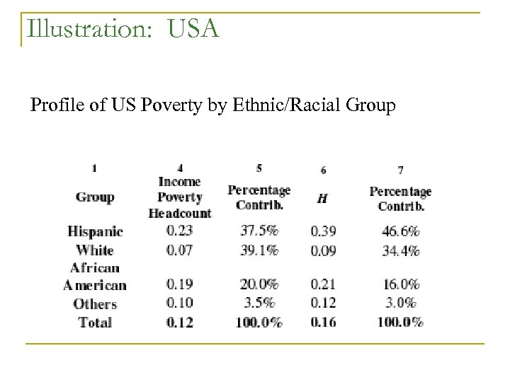 Illustration: USA Profile of US Poverty by Ethnic/Racial Group