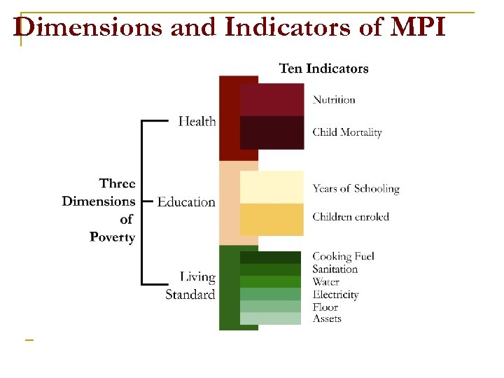 Dimensions and Indicators of MPI