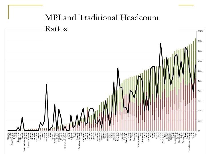 MPI and Traditional Headcount Ratios