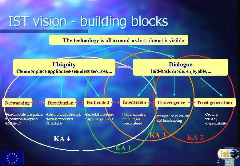 IST vision - building blocks The technology is all around us but almost invisible