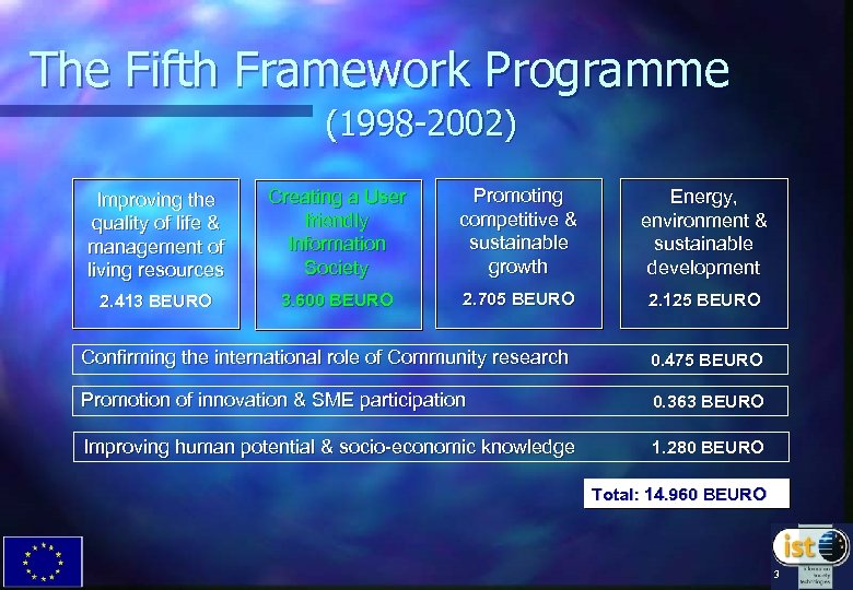 The Fifth Framework Programme (1998 -2002) Improving the quality of life & management of