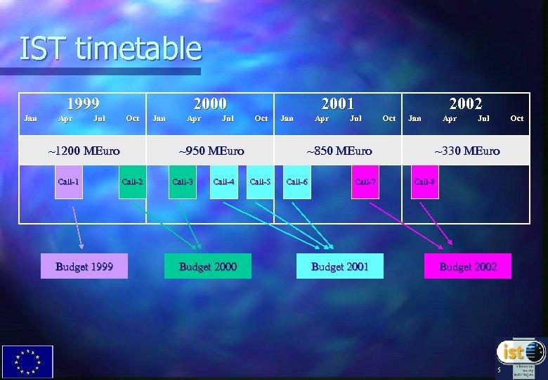 IST timetable 1999 Jan Apr Jul 2000 Oct ~1200 MEuro Call-1 Budget 1999 Jan