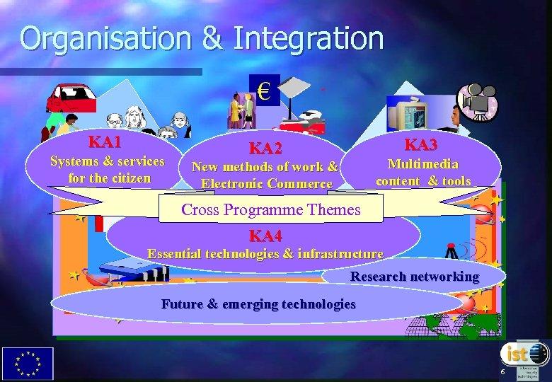 Organisation & Integration KA 1 Systems & services for the citizen KA 3 KA