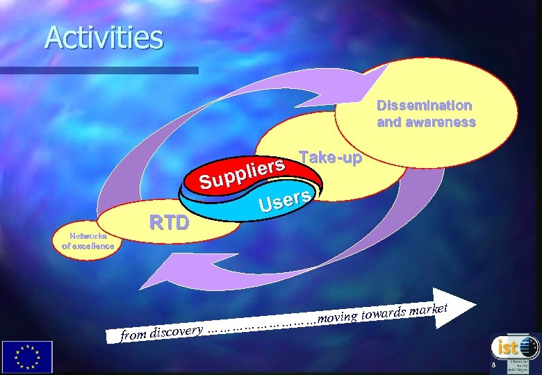 Activities Dissemination and awareness Networks of excellence RTD from dis s Take-up plier Sup