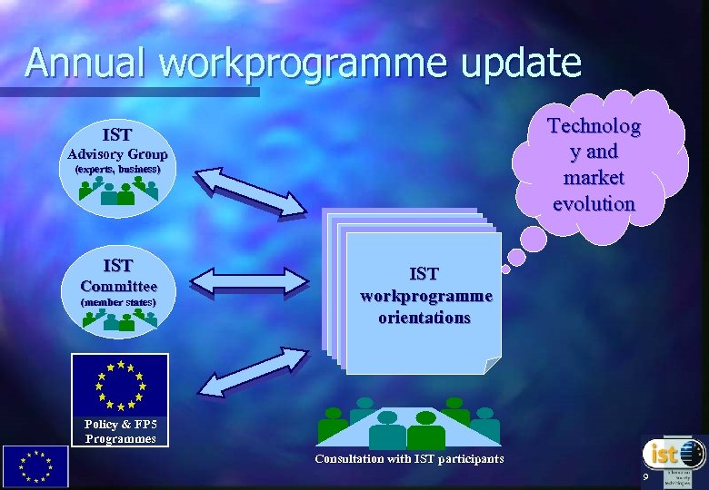 Annual workprogramme update Technolog y and market evolution IST Advisory Group (experts, business) IST