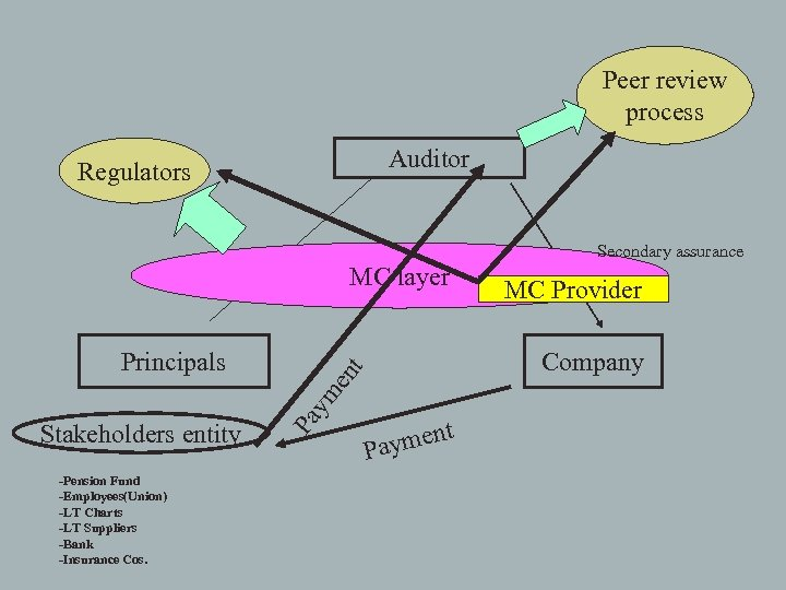 Peer review process Auditor Regulators Secondary assurance MC layer Stakeholders entity -Pension Fund -Employees(Union)