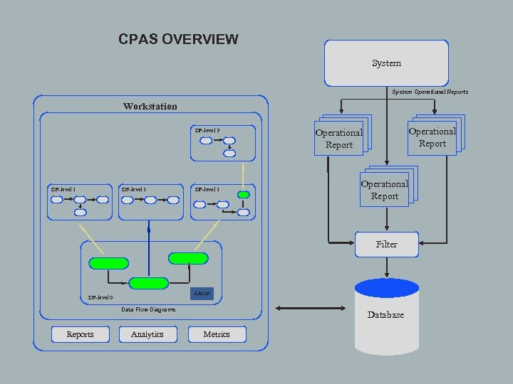 CPAS OVERVIEW System Operational Reports Workstation DF-level 2 DF-level 1 Operational Report Filter Alarm