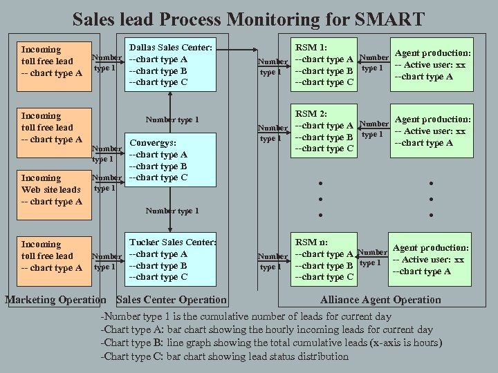 Sales lead Process Monitoring for SMART Incoming toll free lead -- chart type A