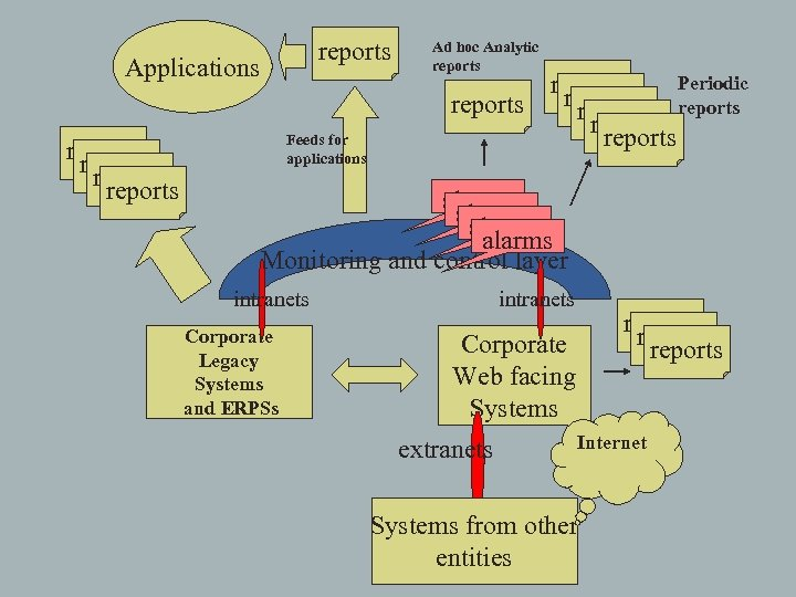 reports Applications reports Feeds for applications Ad hoc Analytic reports Periodic reports reports alarms