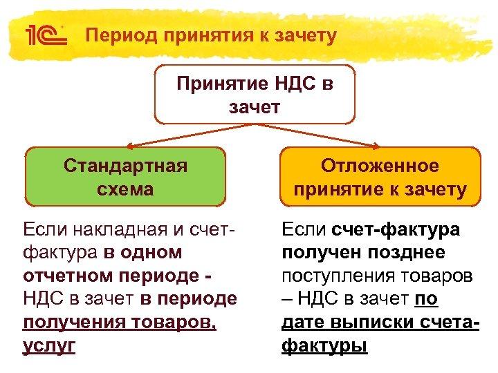 Период принятия к зачету Принятие НДС в зачет Стандартная схема Отложенное принятие к зачету