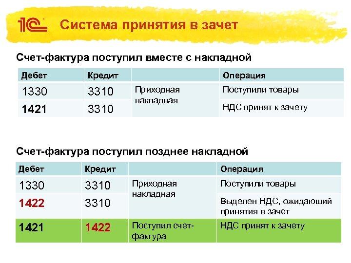 Система принятия в зачет Счет-фактура поступил вместе с накладной Дебет Кредит 1330 3310 1421