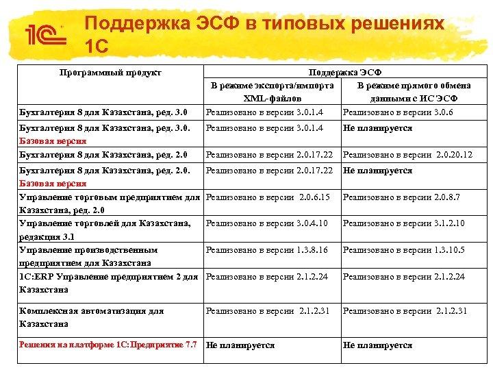 Поддержка ЭСФ в типовых решениях 1 С Программный продукт Бухгалтерия 8 для Казахстана, ред.