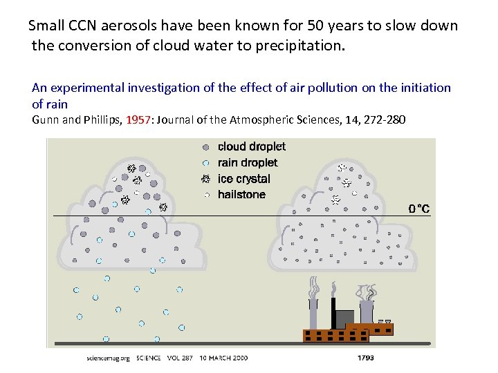Small CCN aerosols have been known for 50 years to slow down the conversion