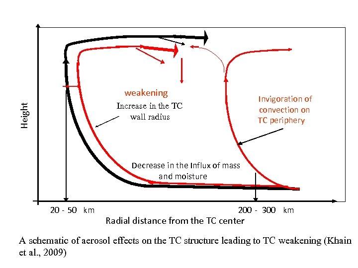 weakening Invigoration of convection on TC periphery Height Increase in the TC wall radius