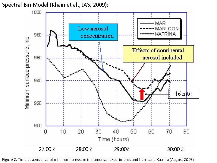 Spectral Bin Model (Khain et al. , JAS, 2009): Low aerosol concentration Effects of